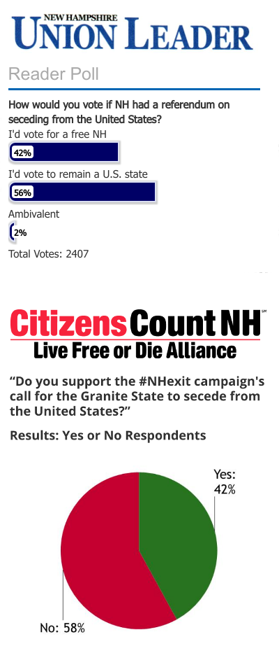 respondents support N.H. independence