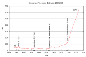 Consumer Price Index Chart (Debasing the currency - penny now costs 1.82 cents to make; nickel 6.6 cents)